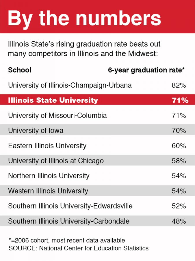Grad rates graphic