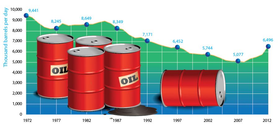 US oil production graphic