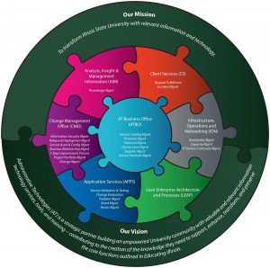 Information Technology Infrastructure Library (ITIL) framework graphic