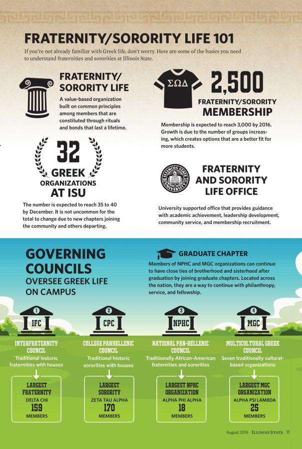 Greek 101 graphic