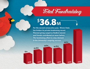 Total fundraising FY15