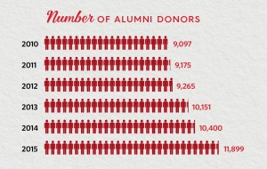 Total alumni donors