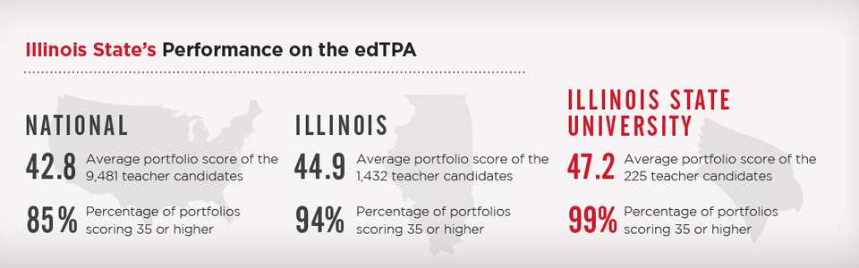 Illinois State's performance on the edTPA in relation to other universities across Illinois and the U.S. during the fall of 2015.