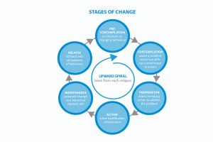 Model of the five stages of change