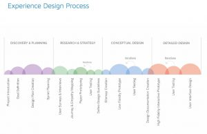Graph showing Codal's UX process.