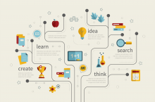 Concept map: Idea, Learn, Create, Think, Search