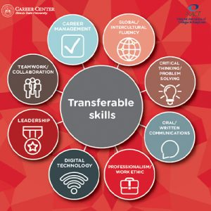 graphic of transferable skills employers seek