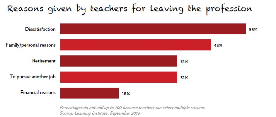 Bar graph showing reasons given by teachers for leaving the profession