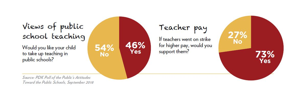 Two pie charts showing view of public school teaching and teacher pay