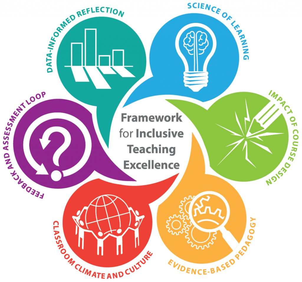 Logo for The Framework for Inclusive Teaching Excellence with the words The Science of Learning, The Impact of Course Design, Evidence-based Pedagogy, Classroom Climate and Culture, Feedback and Assessment Loop, Data-informed Reflection